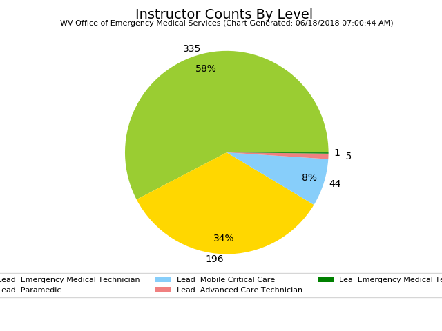 graphic of Instructor Counts By Level
